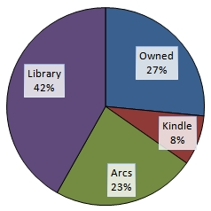 readlibrarypie